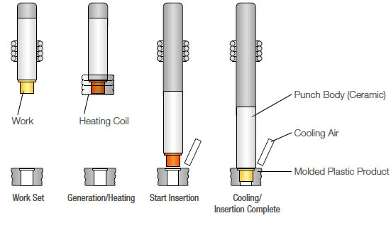 High Frequency Induction Heating Of Metal Nut Or Bolt